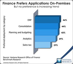 vr_Office_of_Finance_20_finance_prefers_on-premises