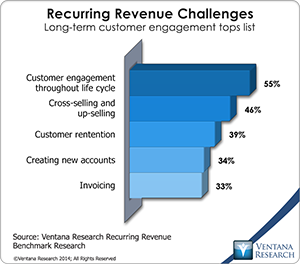 vr_Recurring_Revenue_03_recurring_revenue_challenges