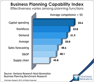 vr_NGBP_01_business_planning_capability_index