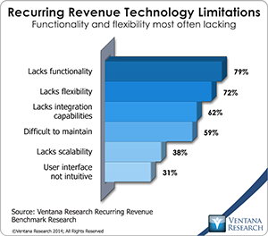 vr_Recurring_Revenue_10_recurring_revenue_technology_limitations