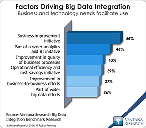 vr_BDI_14_factors_driving_big_data_integration