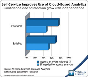 vr_DAC_22_self-service_for_cloud--based_analytics