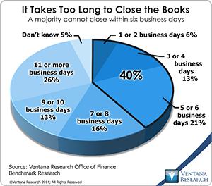 vr_Office_of_Finance_08_it_takes_too_long_to_close_the_books