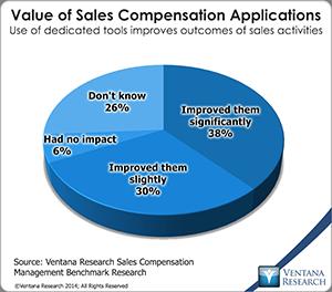 vr_scm14_09_value_of_sales_compensation_applications