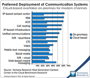 vr_NGCCC_09_preferred_deployment_of_communication_systems