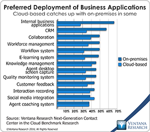 vr_NGCCC_10_preferred_deployment_of_business_applications