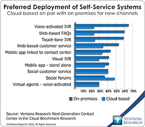 vr_NGCCC_12_preferred_deployment_of_self-service_systems