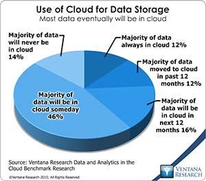 vr_dac_03_use_of_cloud_for_data_storage