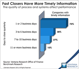 vr_office_of_finance_09_fast_closers_have_more_timely_information