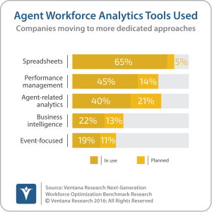 vr_ngwo2_08_agent_workforce_analytics_tools_used_updated