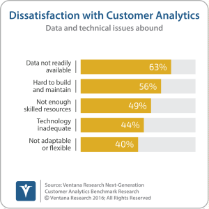 vr_customer_analytics_05_dissatisfaction_with_customer_analytics_updated