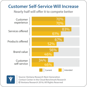 vr_ngccc_01_customer_self_service_will_increase_updated